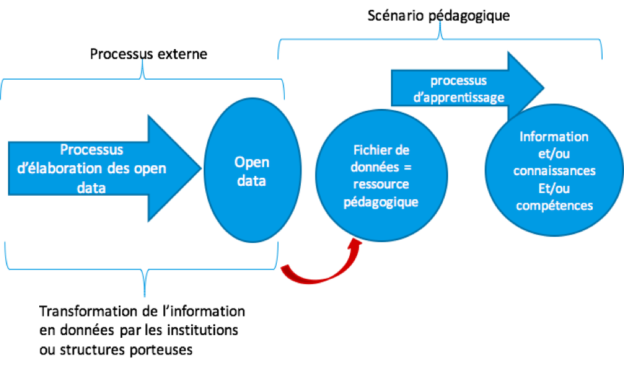 De l'Open Data vers le scénario pédagogique